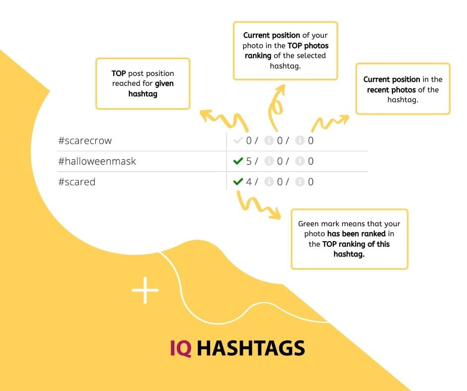 Hashtag performance definitions