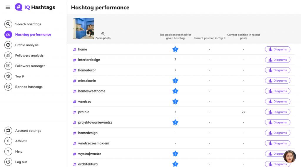 iq hashtags 2 0 hashtag performance